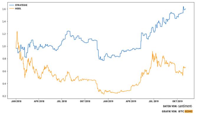 Bitcoin-Kurs, Bitcoin-Kurs: Der beste Tag, um zu investieren – HODL war gestern