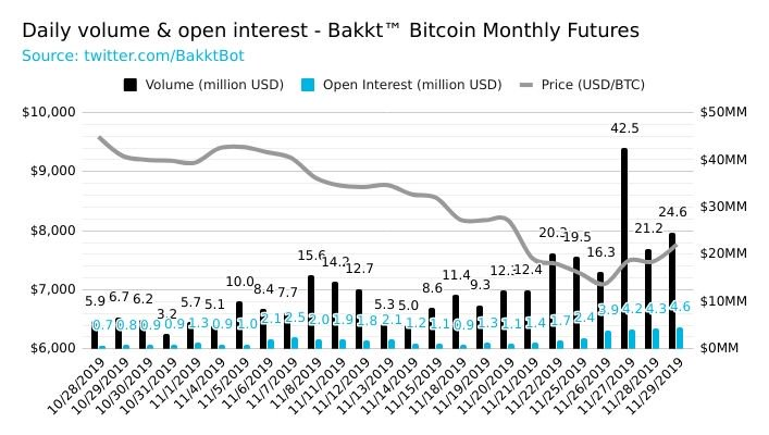 bakkt bitcoin futures volume