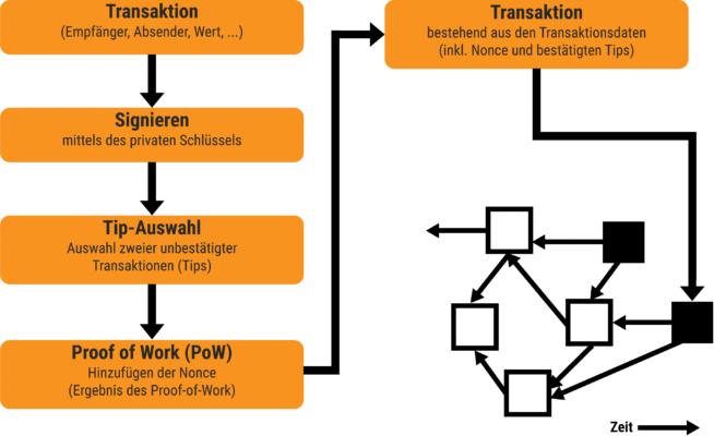 IOTA, Wie funktionieren Transaktionen im IOTA Tangle?