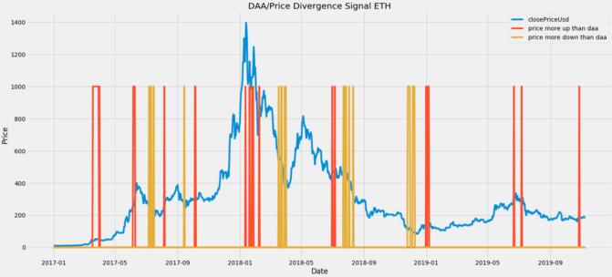 Bitcoin, Bitcoins On-Chain-Verhalten fürs Investment nutzen: Neuer TA-Indikator
