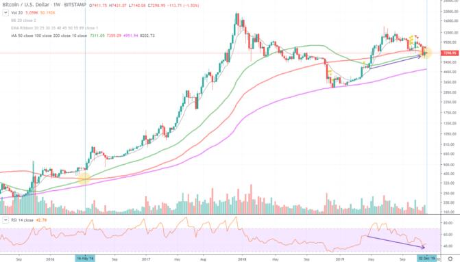Bitcoin-Kurs, Bitcoin-Kurs: 30 Prozent-Bewegungen möglich – Marktbetrachtung