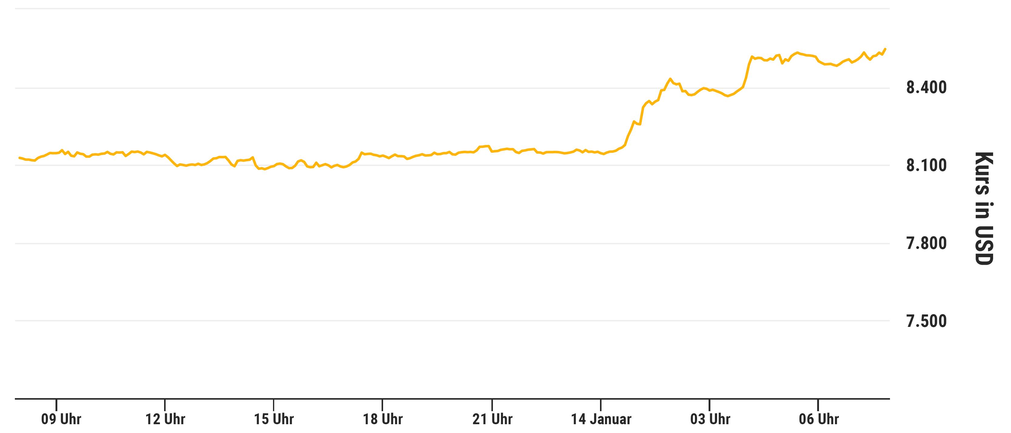 Bitcoin, Bitcoin SV explodiert, Bull Run am Krypto-Markt – Die Gründe