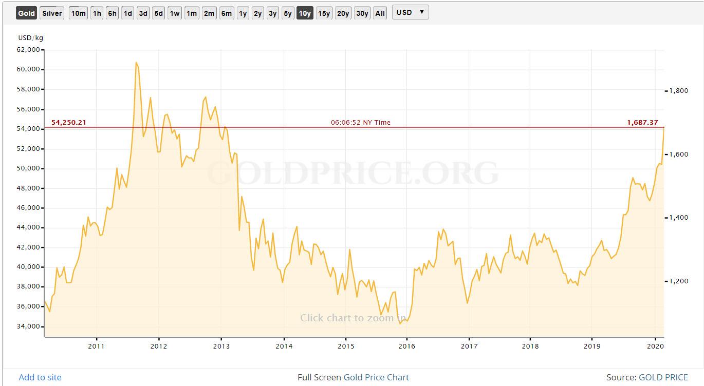 Gold 7 year high on coronavrus fears