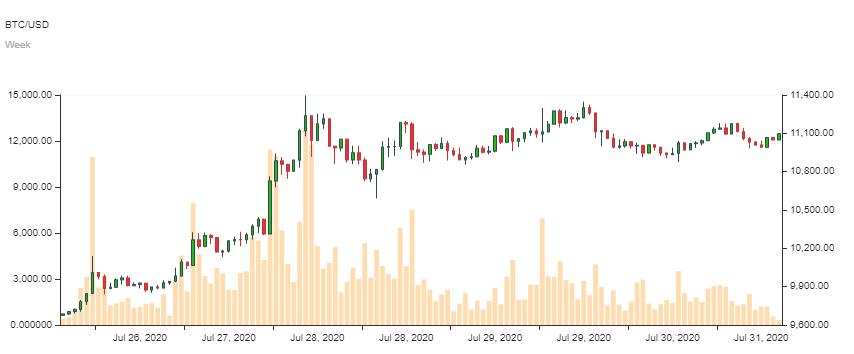 Bitcoin-Kurs im WOchenchart
