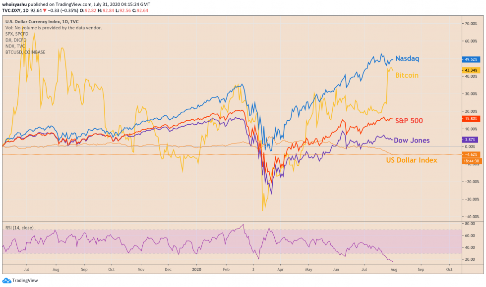 s&p 500, dow jones, nasdaq, dollar, bitcoin