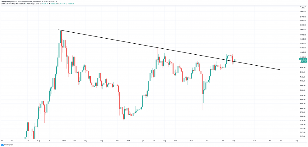 bitcoin btcusd price of tomorrow