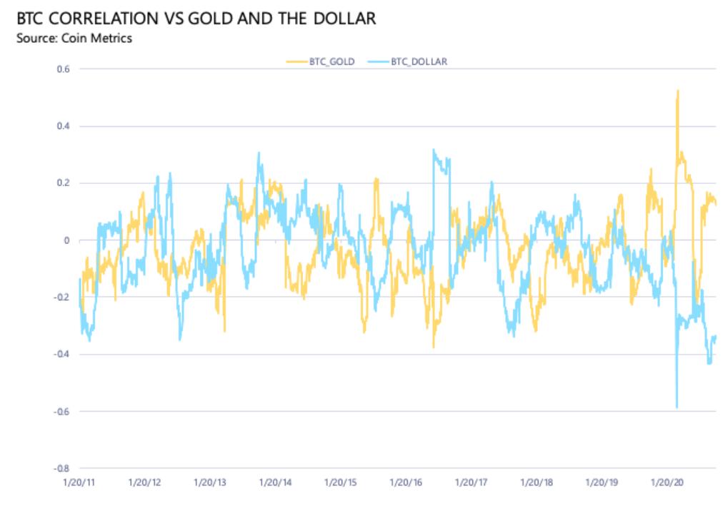 Bitcoin-Korrelation mit Gold und dem US-Dollar