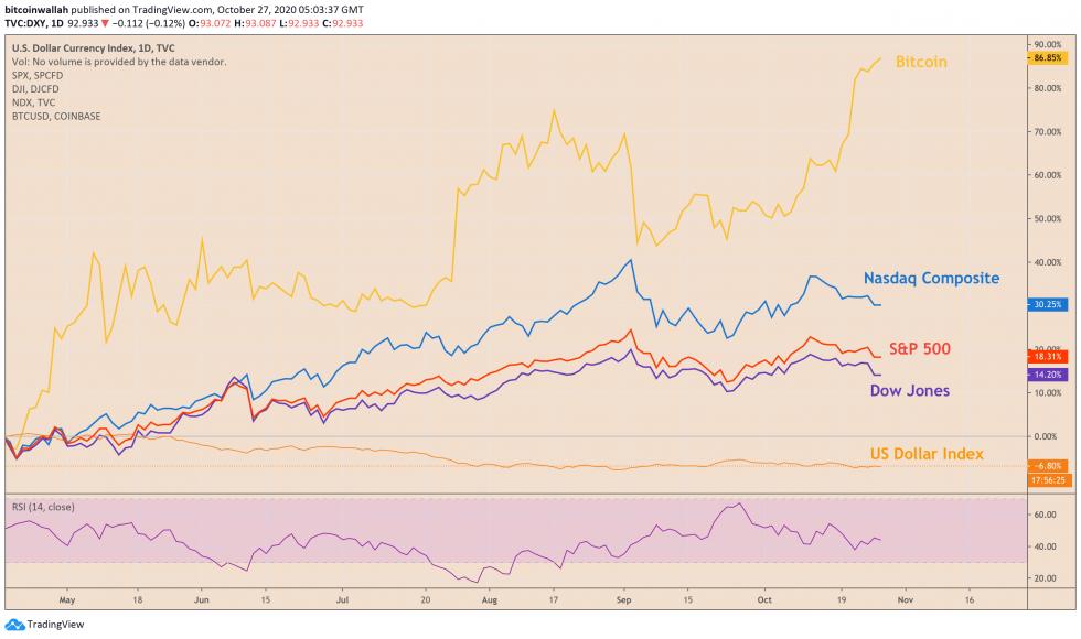 cryptocurrency, Bitcoin, BTCUSD, XBTUSD, BTCUSDT, S&P 500, Dow, Nasdaq