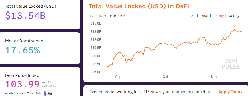 DeFi Total Value Locked