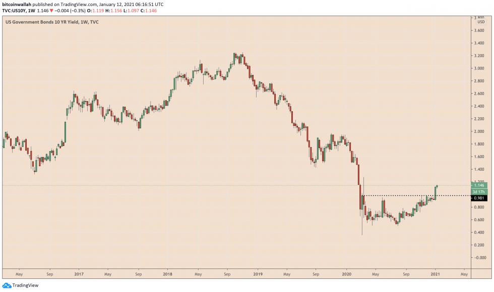 US 10 year Treasury, bond yields, US10Y