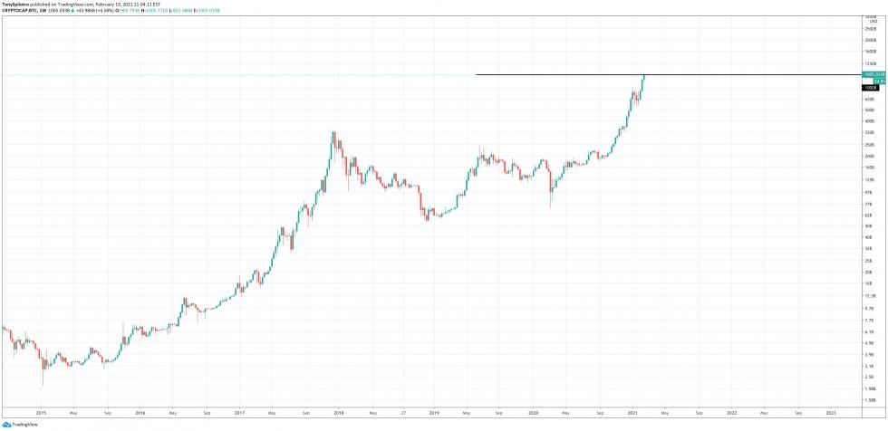 bitcoin 1 trillion btc market cap