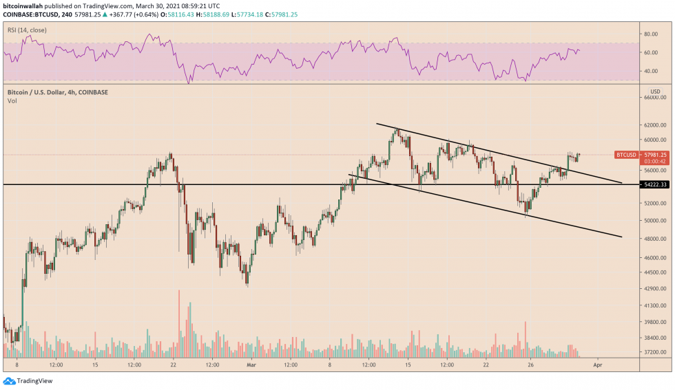 Bitcoin breakout move pauses. Source: BTCUSD on TradingView.com