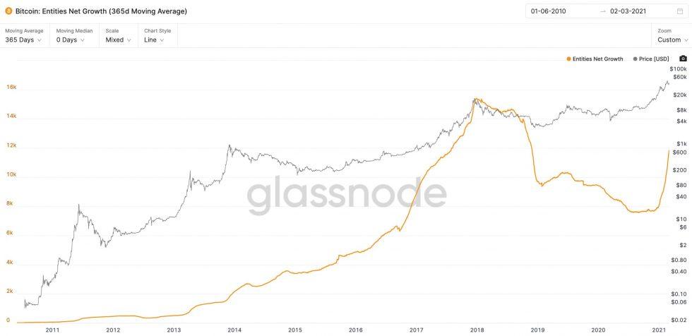 bitcoin metric top Willy Woo