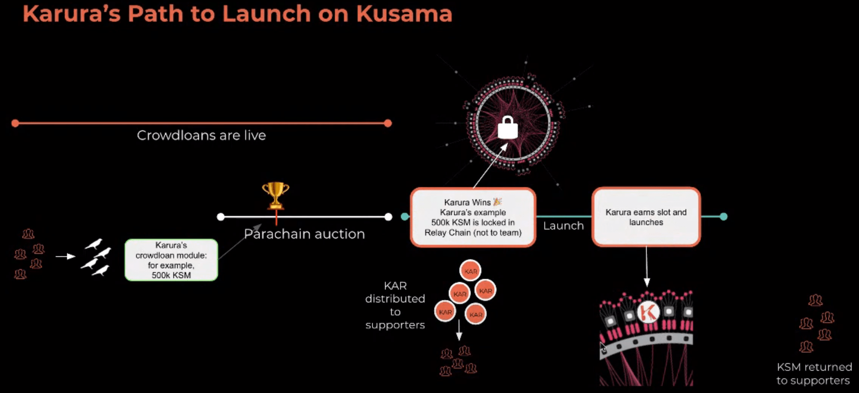 Polkadot Kusama Parachain Auction Process