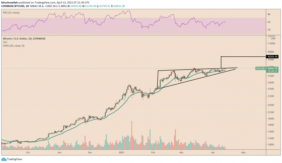 Bitcoin awaits ascending triangle breakout to the upside. Source: BTCUSD on TradingView.com