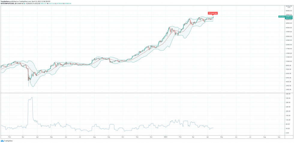 bitcoin trasnactions btc