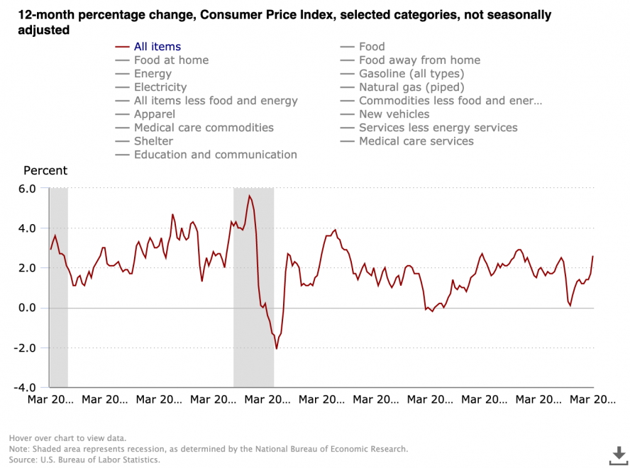 US Consumer Price Index  12-Month Percentage Change. Source: US Bureau of Labor Statistics