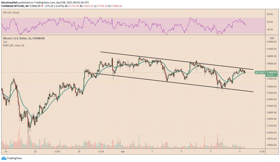 Bitcoin trades inside a descending channel pattern. Source: BTCUSD on TradingView.com