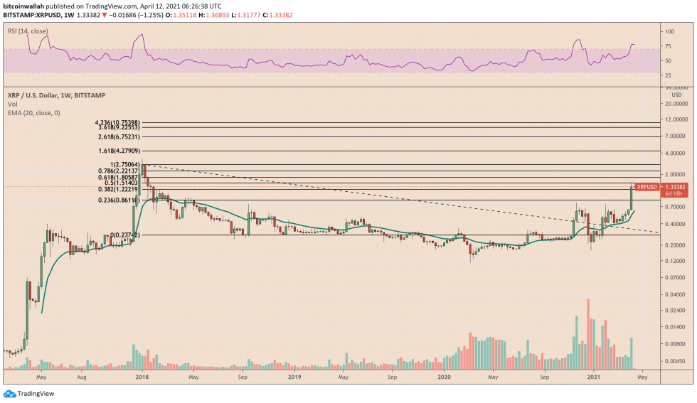 XRP RSI alarms about downside correction. Source: XRPUSD on TradingView.com