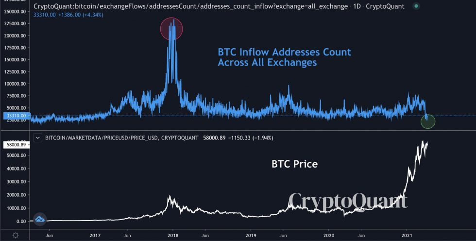 Bitcoin Exchange Inflows at their three-year low. Source: BTCUSD on TradingView.com