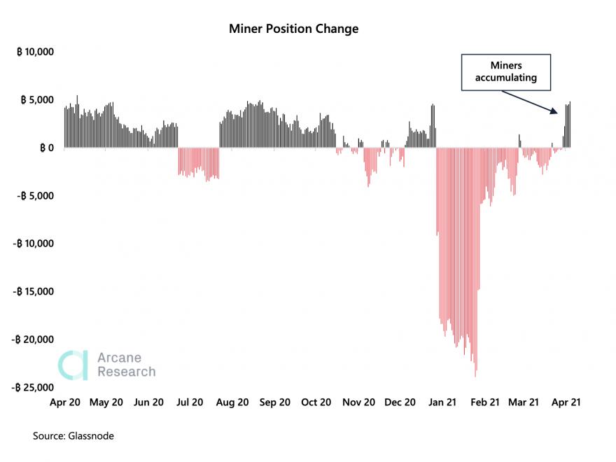 BTC miners position index