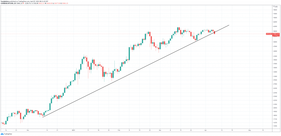 bitcoin bull trend line 2021