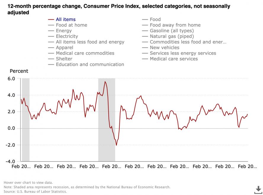 Consumer Price Index (all items) 12-month percent change. Source: US Bureau of Labor Statistics