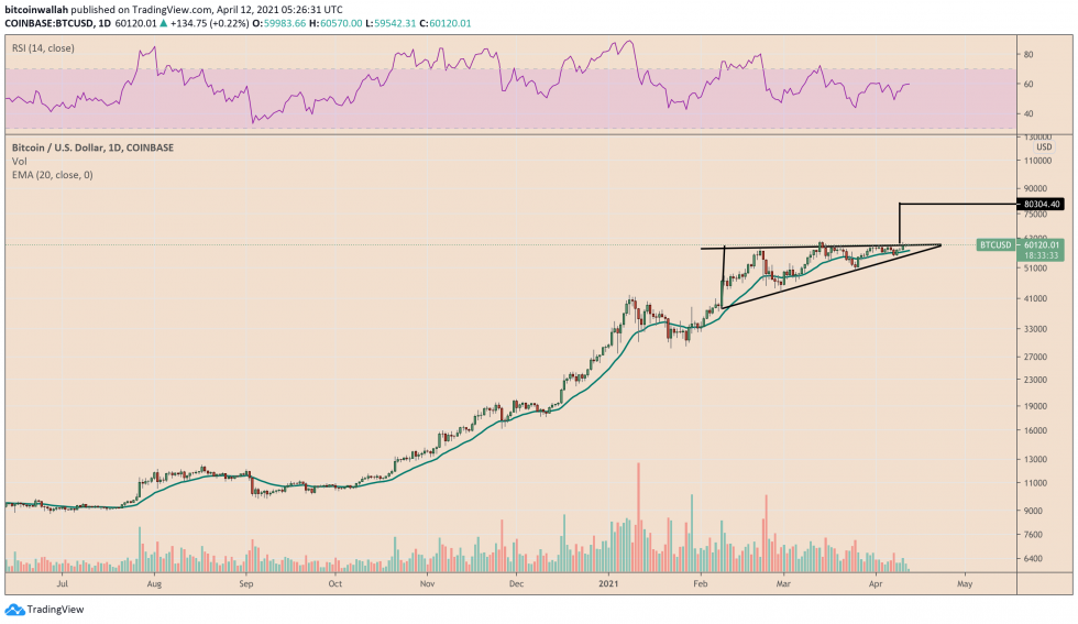Bitcoin anticipates a wild upside move heading into the new weekly session. Source: BTCUSD on TradingView.com