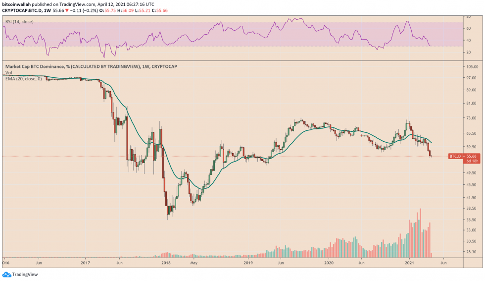 A slipping Bitcoin market cap has play a major role in propelling altcoins like XRP higher. Source: BTC.D on TradingView.com