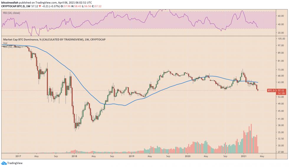 Bitcoin Dominance Index hits April 2019 low. Source: BTCUSD on TradingView.com